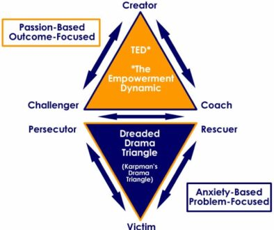 the empowerment dynamic